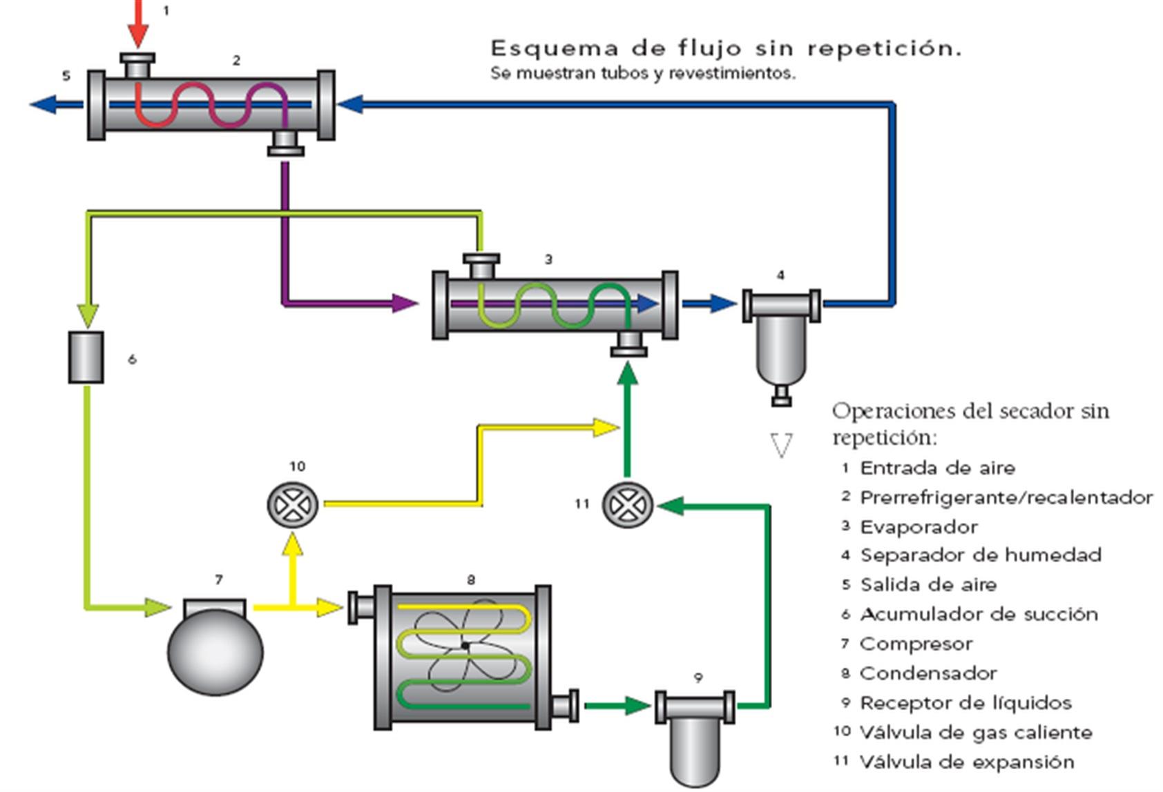 Circuito Neumatico Basico : Secadores de aire comprimido tipo refrigerativo con diez aÑos de